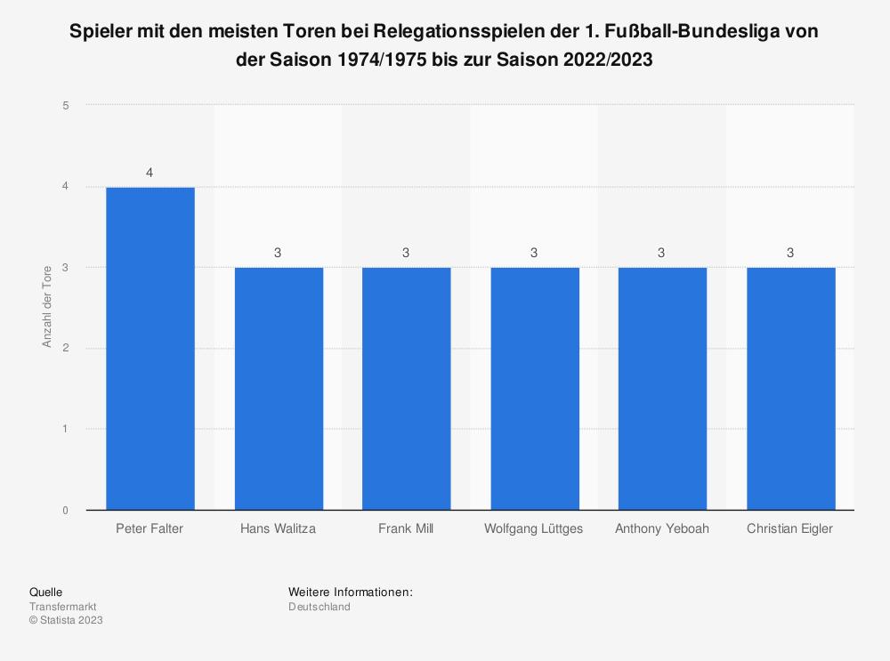 Statistik: Spieler mit den meisten Toren bei Relegationsspielen der 1. Fußball-Bundesliga von der Saison 1974/1975 bis zur Saison 2019/2020 | Statista