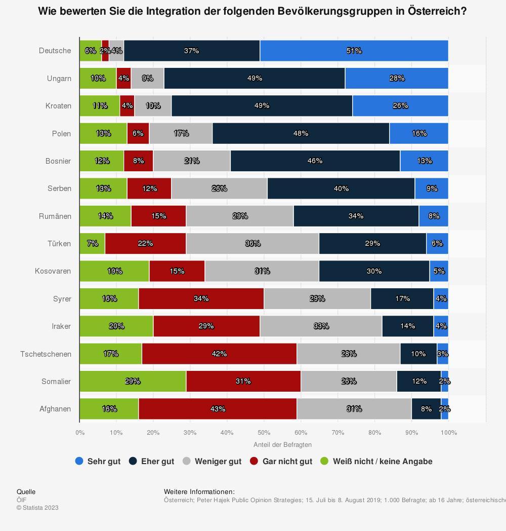 Statistik: Wie bewerten Sie die Integration der folgenden Bevölkerungsgruppen in Österreich? | Statista