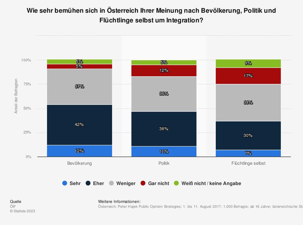 Statistik: Wie sehr bemühen sich in Österreich Ihrer Meinung nach Bevölkerung, Politik und Flüchtlinge selbst um Integration? | Statista