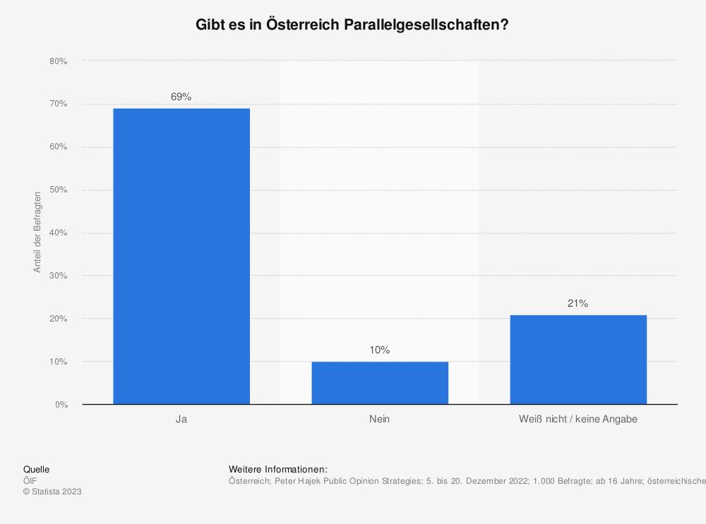 Statistik: Glauben Sie, dass in Österreich Parallelgesellschaften existieren? | Statista