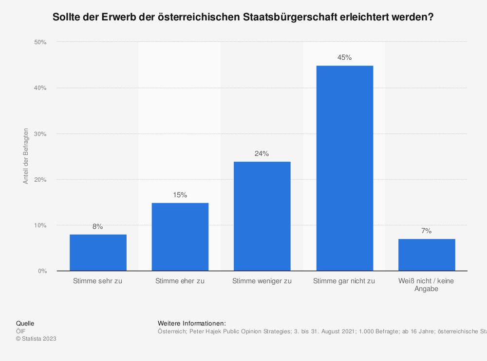 Statistik: Stimmen Sie dem Vorschlag zu, den Erwerb der österreichischen Staatsbürgerschaft zu erleichtern, um Parallelgesellschaften zu verhindern? | Statista