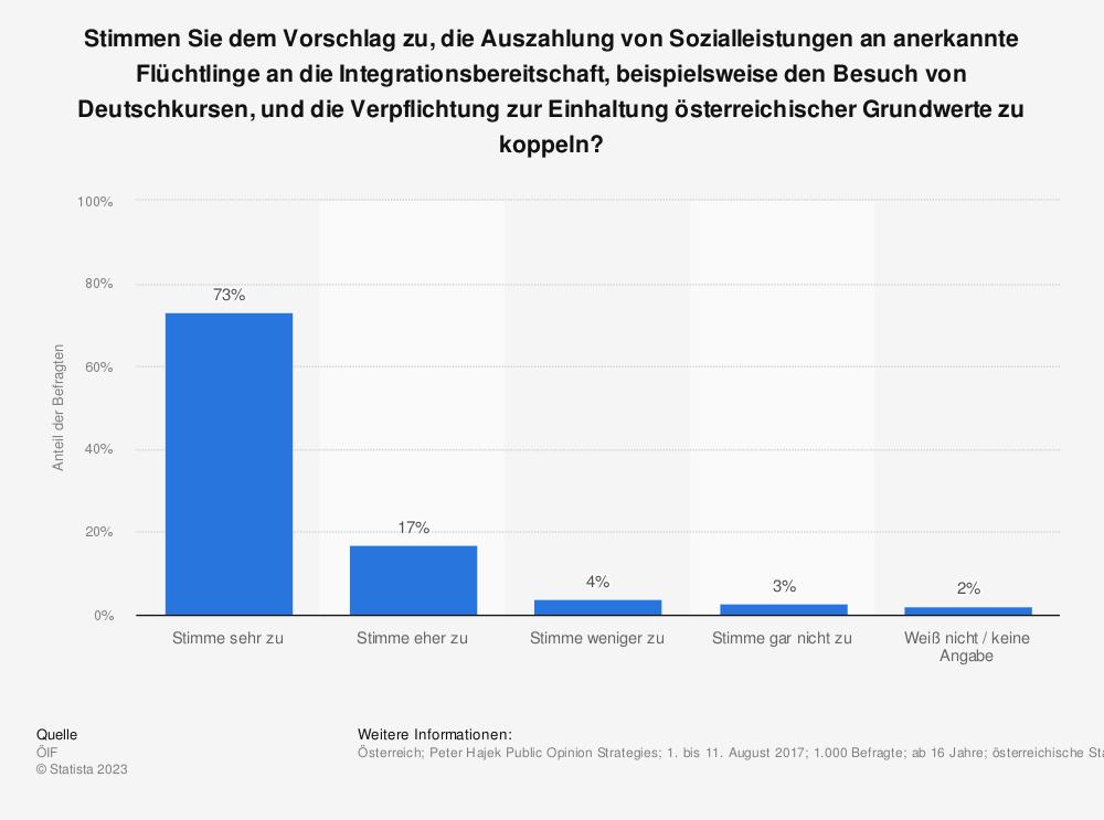 Statistik: Stimmen Sie dem Vorschlag zu, die Auszahlung von Sozialleistungen an anerkannte Flüchtlinge an die Integrationsbereitschaft, beispielsweise den Besuch von Deutschkursen, und die Verpflichtung zur Einhaltung österreichischer Grundwerte zu koppeln? | Statista