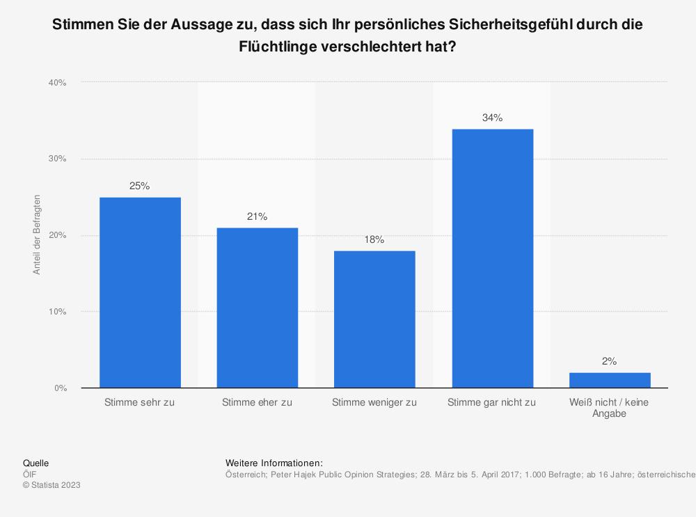 Statistik: Stimmen Sie der Aussage zu, dass sich Ihr persönliches Sicherheitsgefühl durch die Flüchtlinge verschlechtert hat? | Statista