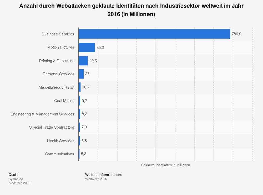 Statistik: Anzahl durch Webattacken geklaute Identitäten nach Industriesektor weltweit im Jahr 2016 (in Millionen) | Statista
