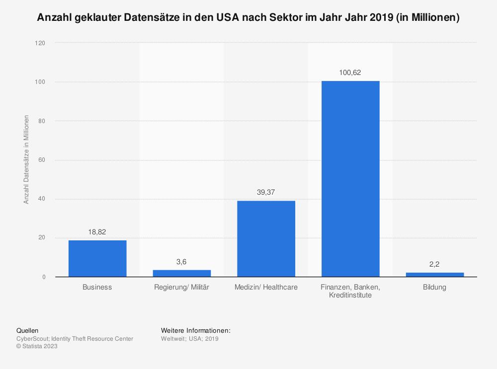 Statistik: Anzahl geklauter Datensätze in den USA nach Sektor im Jahr Jahr 2017 (in Millionen) | Statista