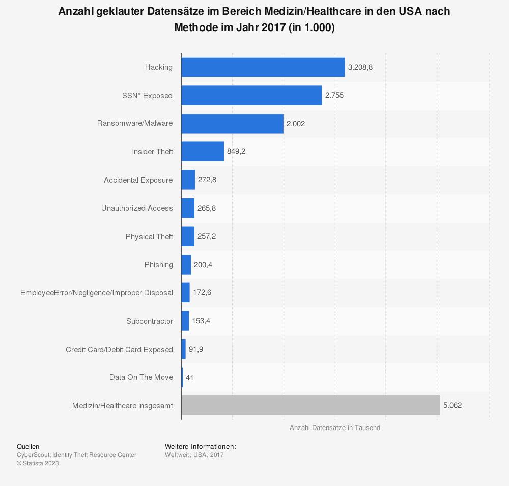 Statistik: Anzahl geklauter Datensätze im Bereich Medizin/Healthcare in den USA nach Methode im Jahr 2017 (in 1.000) | Statista