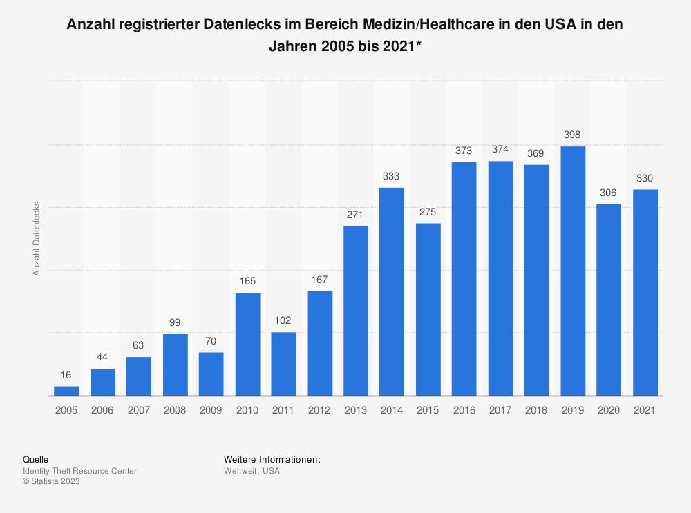 Statistik: Anzahl registrierter Datenlecks im Bereich Medizin/Healthcare in den USA in den Jahren 2005 bis 2017 | Statista