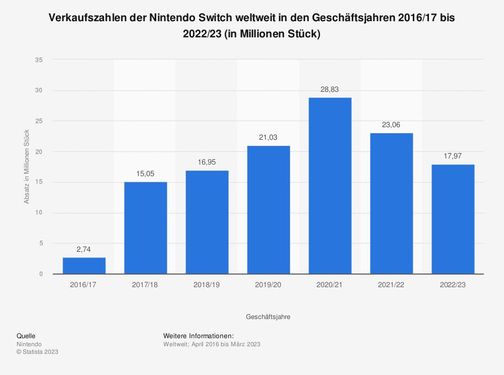 Statistik: Verkaufszahlen der Nintendo Switch weltweit in den Geschäftsjahren 2016/17 bis 2018/19 (in Millionen Stück) | Statista
