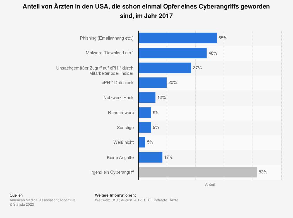 Statistik: Anteil von Ärzten in den USA, die schon einmal Opfer eines Cyberangriffs geworden sind, im Jahr 2017 | Statista