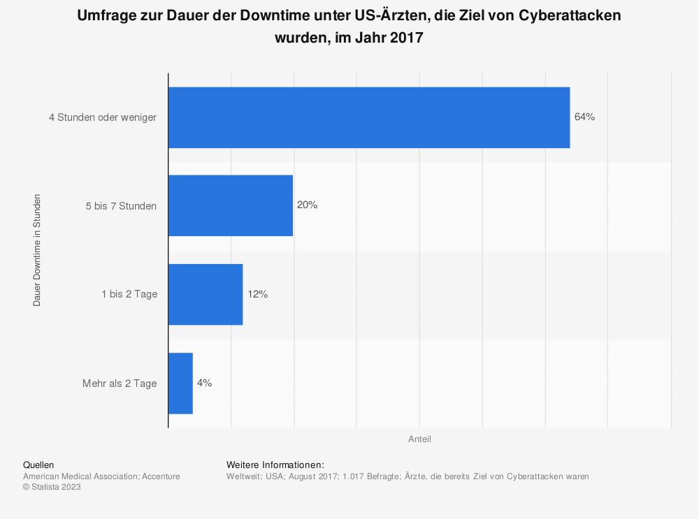 Statistik: Umfrage zur Dauer der Downtime unter US-Ärzten, die Ziel von Cyberattacken wurden, im Jahr 2017 | Statista