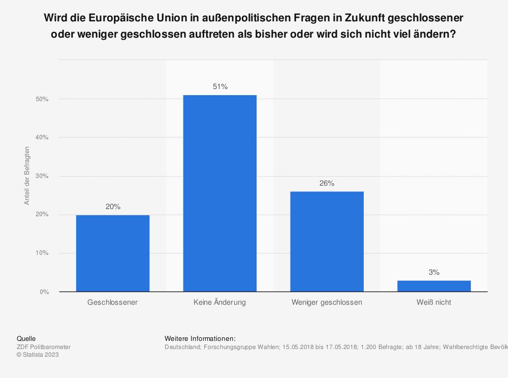 Statistik: Wird die Europäische Union in außenpolitischen Fragen in Zukunft geschlossener oder weniger geschlossen auftreten als bisher oder wird sich nicht viel ändern? | Statista
