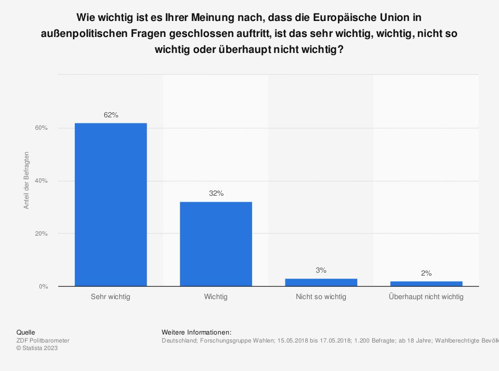 Statistik: Wie wichtig ist es Ihrer Meinung nach, dass die Europäische Union in außenpolitischen Fragen geschlossen auftritt, ist das sehr wichtig, wichtig, nicht so wichtig oder überhaupt nicht wichtig? | Statista
