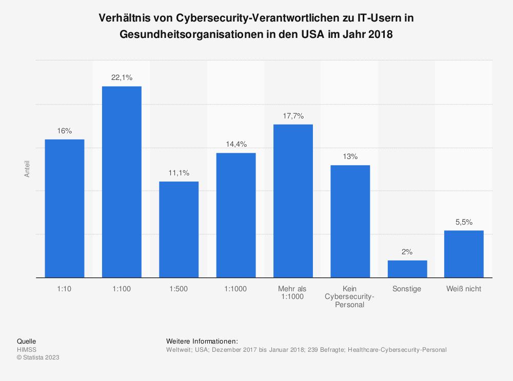 Statistik: Verhältnis von Cybersecurity-Verantwortlichen zu IT-Usern in Gesundheitsorganisationen in den USA im Jahr 2018 | Statista