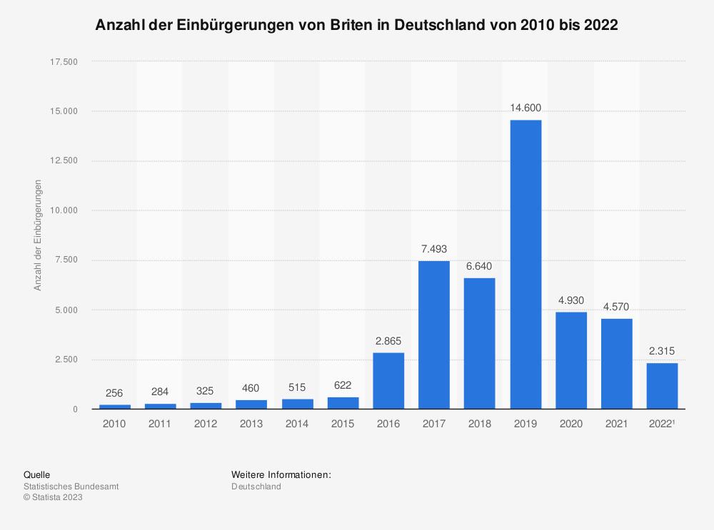 Statistik: Anzahl der Einbürgerungen von Briten in Deutschland von 2008 bis 2019 | Statista