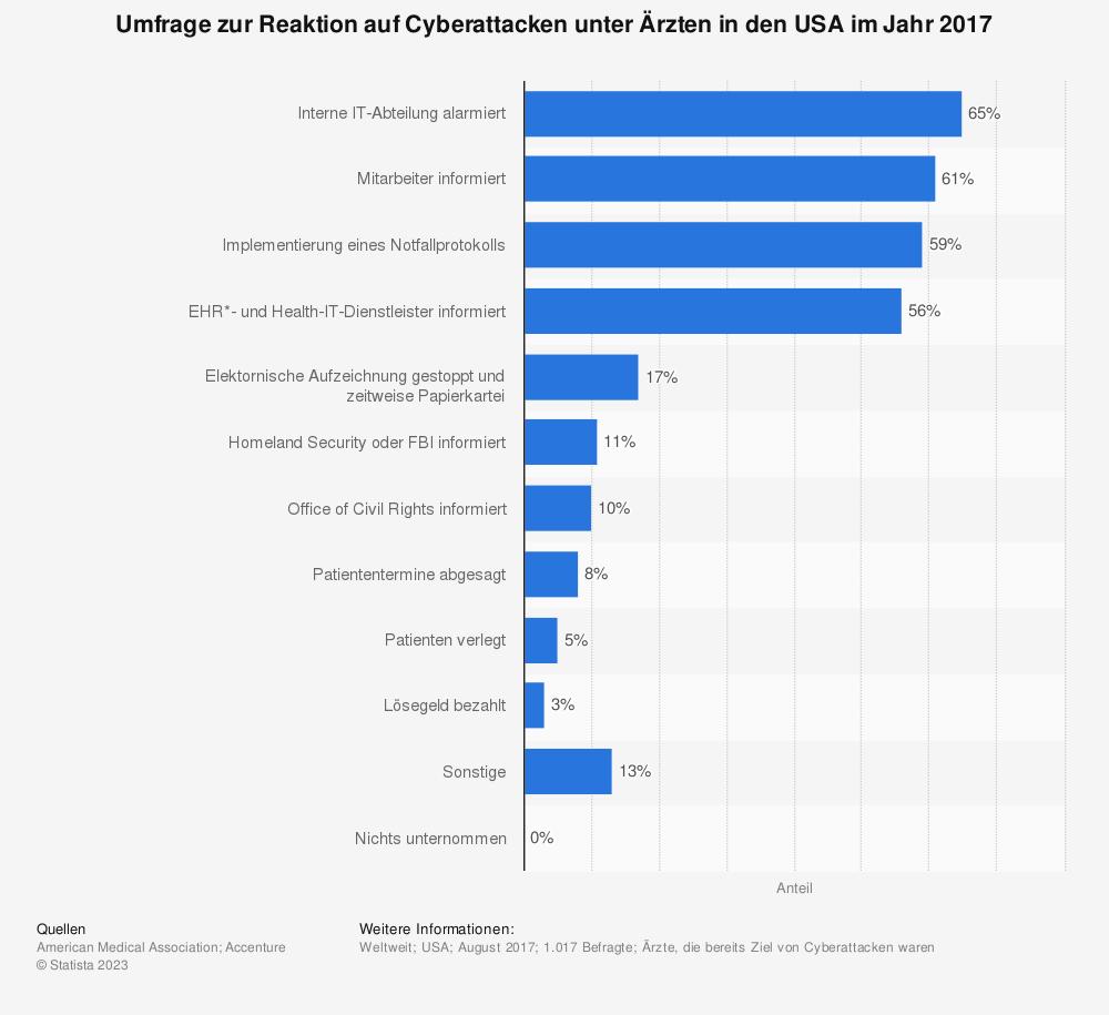Statistik: Umfrage zur Reaktion auf Cyberattacken unter Ärzten in den USA im Jahr 2017 | Statista