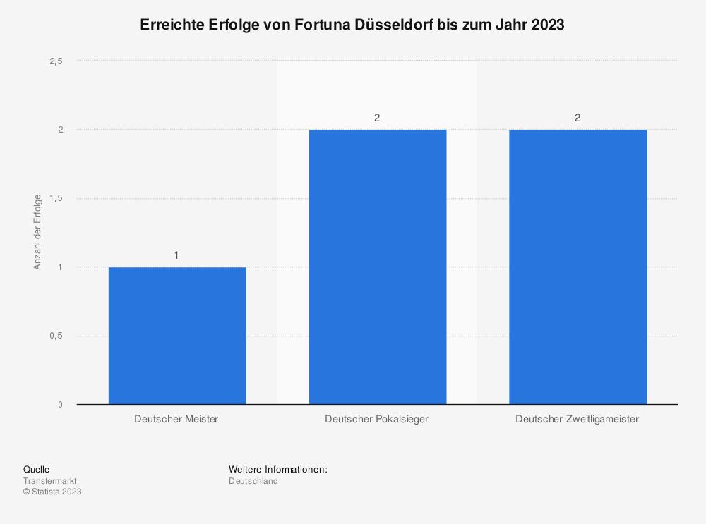Statistik: Erreichte Erfolge von Fortuna Düsseldorf bis zum Jahr 2019 | Statista