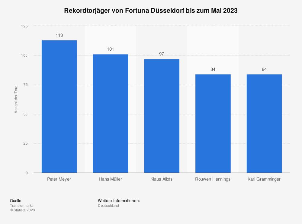 Statistik: Rekordtorjäger von Fortuna Düsseldorf bis zum Mai 2019 | Statista