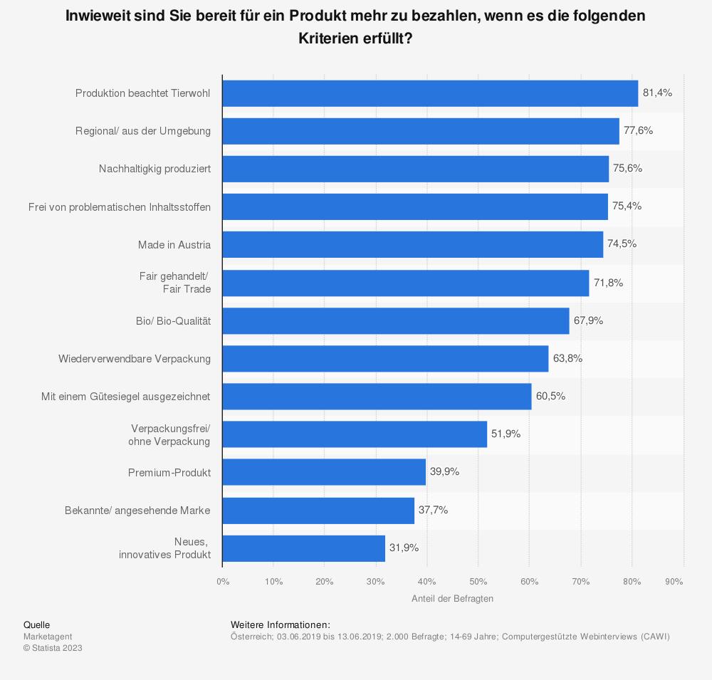 Statistik: Inwieweit sind Sie bereit für ein Produkt mehr zu bezahlen, wenn es die folgenden Kriterien erfüllt? | Statista