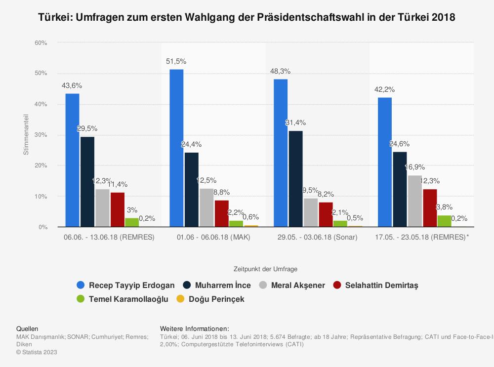 Statistik: Türkei: Umfragen zum ersten Wahlgang der Präsidentschaftswahl in der Türkei 2018 | Statista