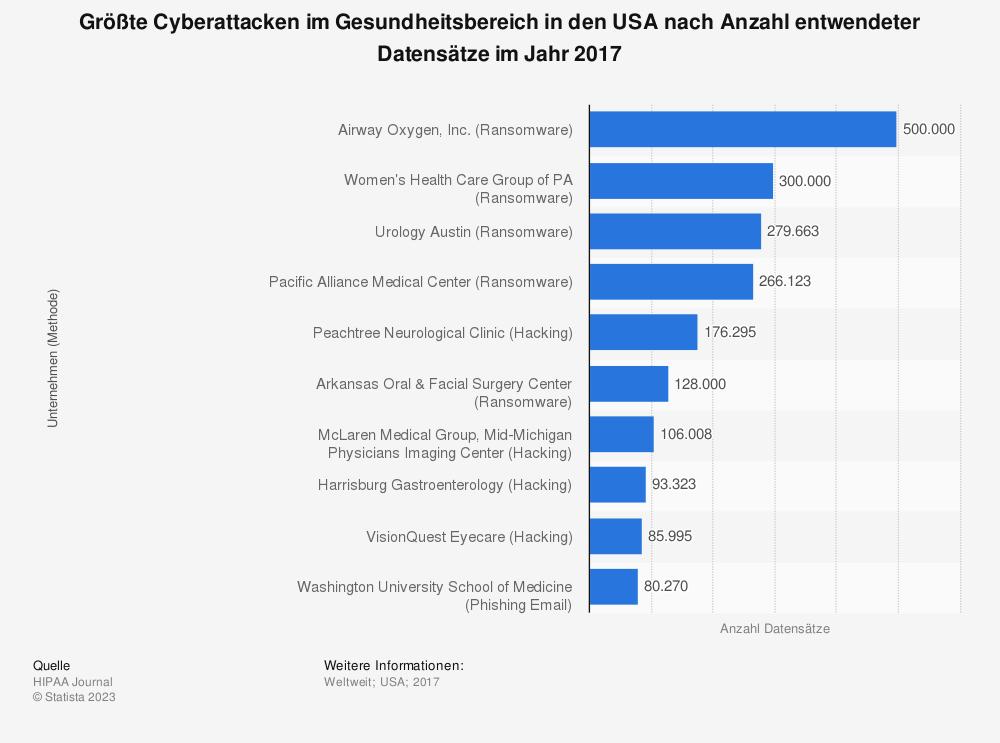 Statistik: Größte Cyberattacken im Gesundheitsbereich in den USA nach Anzahl entwendeter Datensätze im Jahr 2017 | Statista