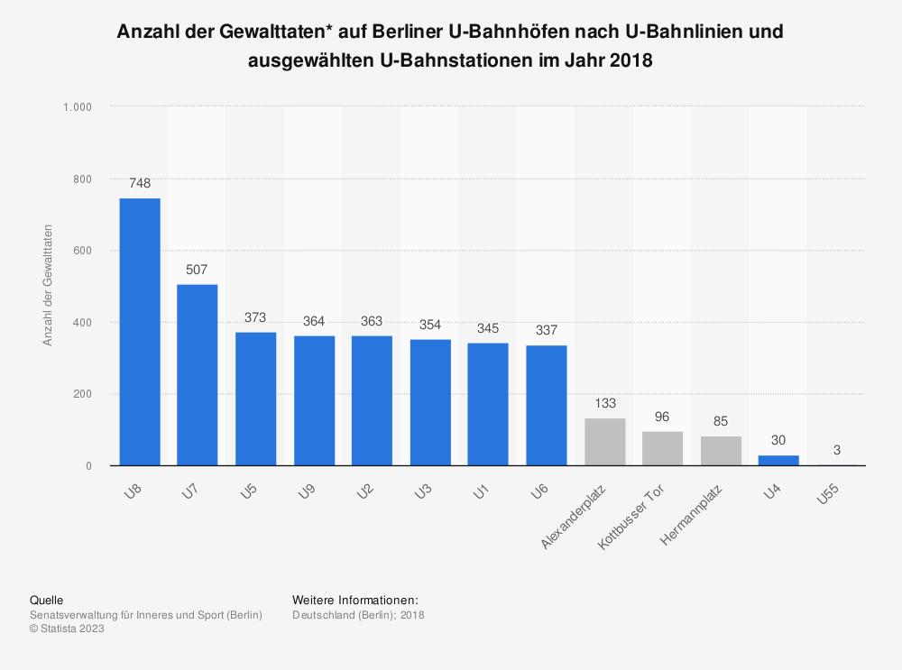 Statistik: Anzahl der Gewalttaten* auf Berliner U-Bahnhöfen nach U-Bahnlinien und ausgewählten U-Bahnstationen im Jahr 2018 | Statista