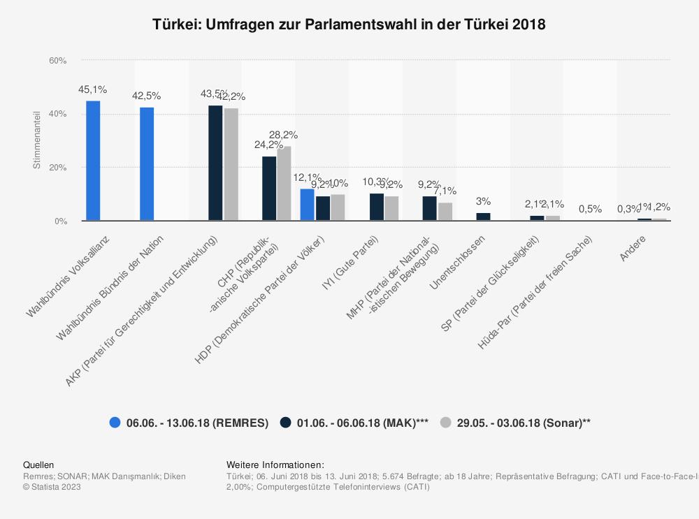 Statistik: Türkei: Umfragen zur Parlamentswahl in der Türkei 2018 | Statista