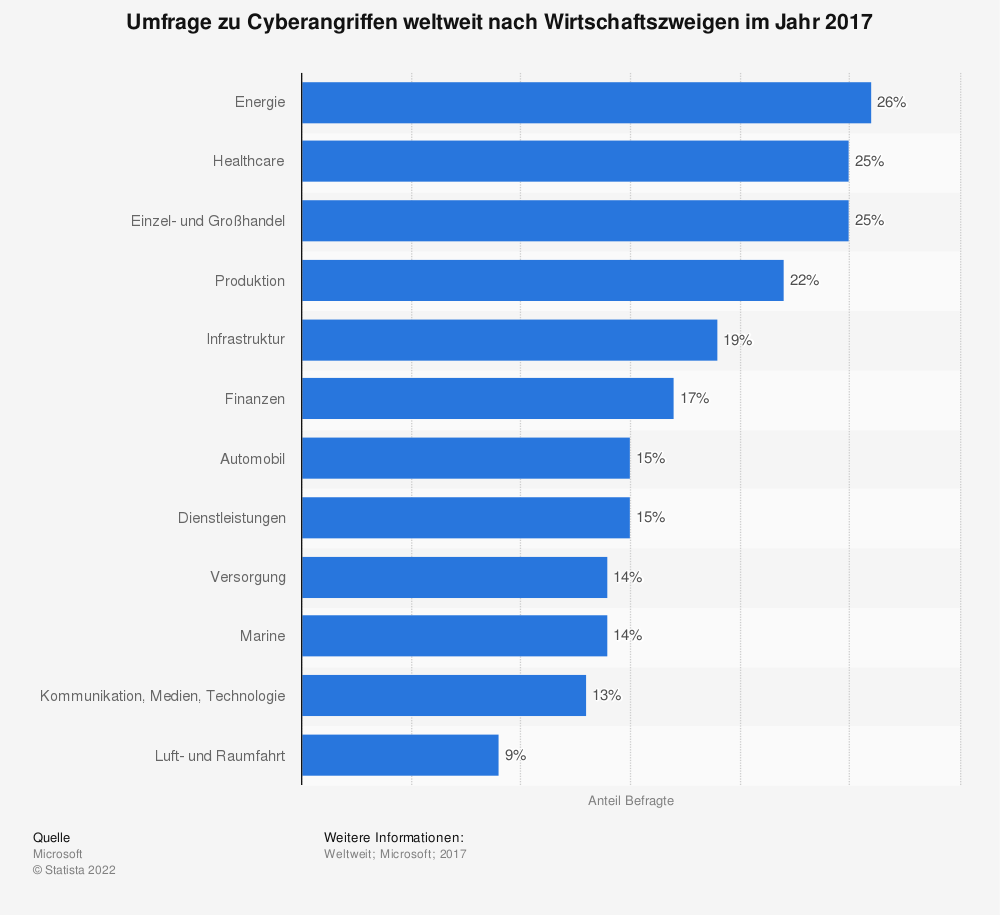Statistik: Umfrage zu Cyberangriffen weltweit nach Wirtschaftszweigen im Jahr 2017 | Statista