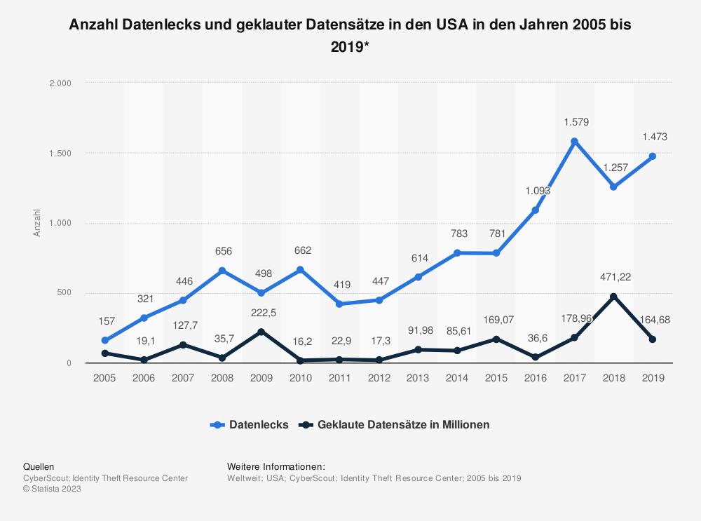 Statistik: Anzahl Datenlecks und geklauter Datensätze in den USA in den Jahren 2005 bis 2017 | Statista