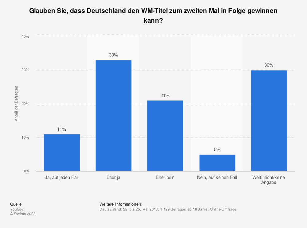 Statistik: Glauben Sie, dass Deutschland den WM-Titel zum zweiten Mal in Folge gewinnen kann? | Statista