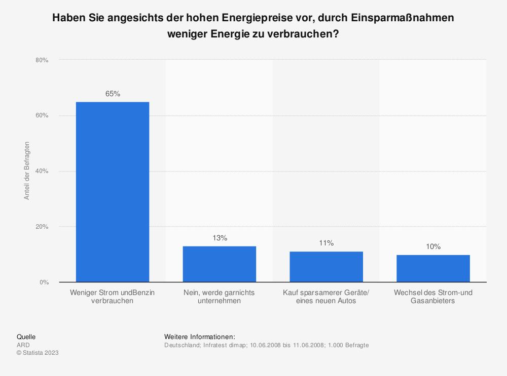 Statistik: Haben Sie angesichts der hohen Energiepreise vor, durch Einsparmaßnahmen weniger Energie zu verbrauchen? | Statista