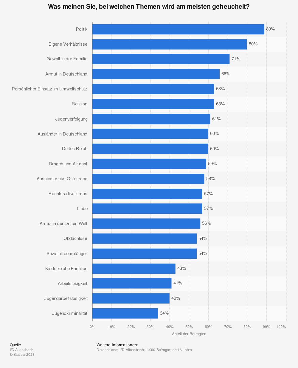 Statistik: Was meinen Sie, bei welchen Themen wird am meisten geheuchelt? | Statista