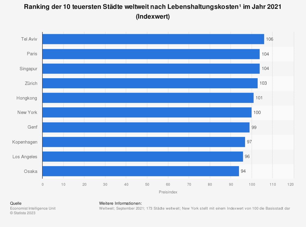 Statistik: Ranking der 20 teuersten Städte weltweit nach Lebenshaltungskosten im Jahr 2018 (Indexwert) | Statista