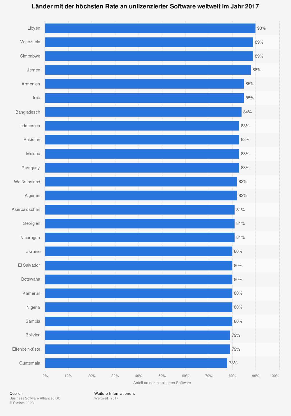 Statistik: Länder mit der höchsten Rate an unlizenzierter Software weltweit im Jahr 2017 | Statista