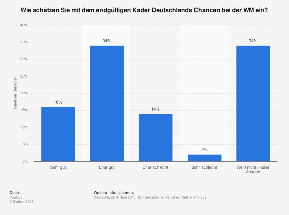 Statistik: Wie schätzen Sie mit dem endgültigen Kader Deutschlands Chancen bei der WM ein? | Statista