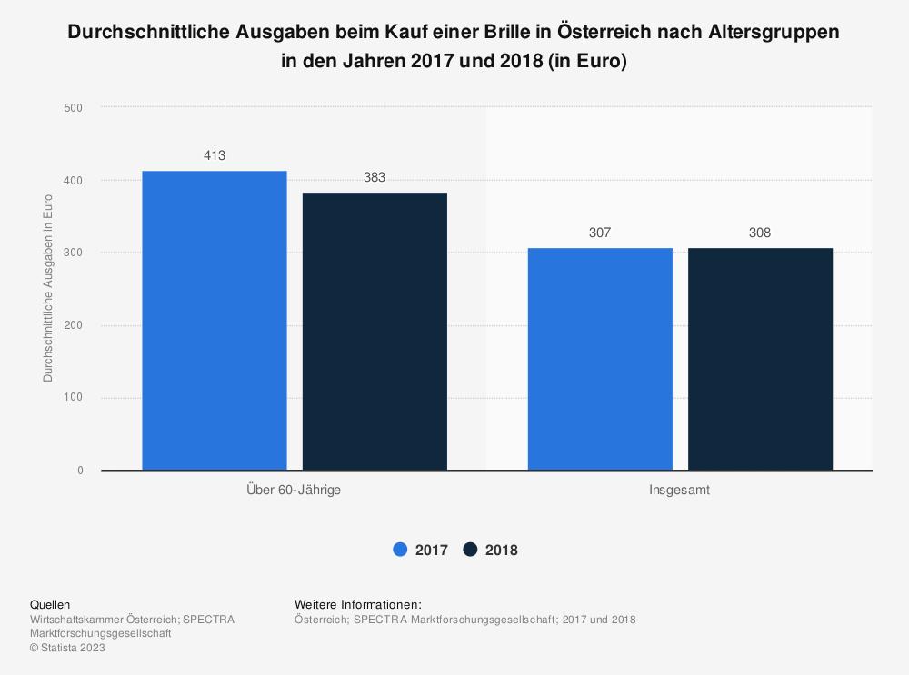 Statistik: Durchschnittliche Ausgaben beim Kauf einer Brille in Österreich nach Altersgruppen in den Jahren 2017 und 2018  (in Euro) | Statista