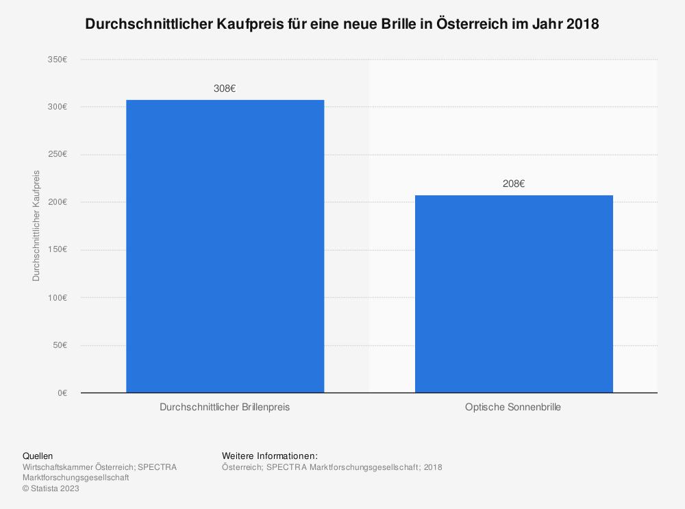 Statistik: Durchschnittlicher Kaufpreis für eine neue Brille in Österreich im Jahr 2018  | Statista