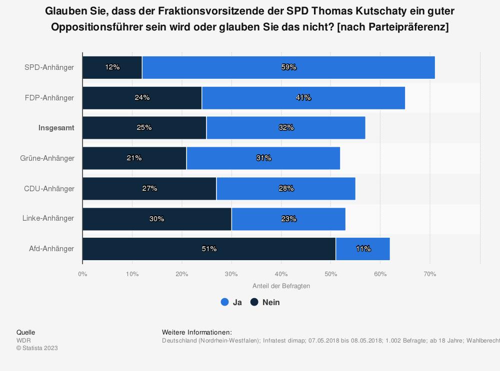 Statistik: Glauben Sie, dass der Fraktionsvorsitzende der SPD Thomas Kutschaty ein guter Oppositionsführer sein wird oder glauben Sie das nicht? [nach Parteipräferenz] | Statista