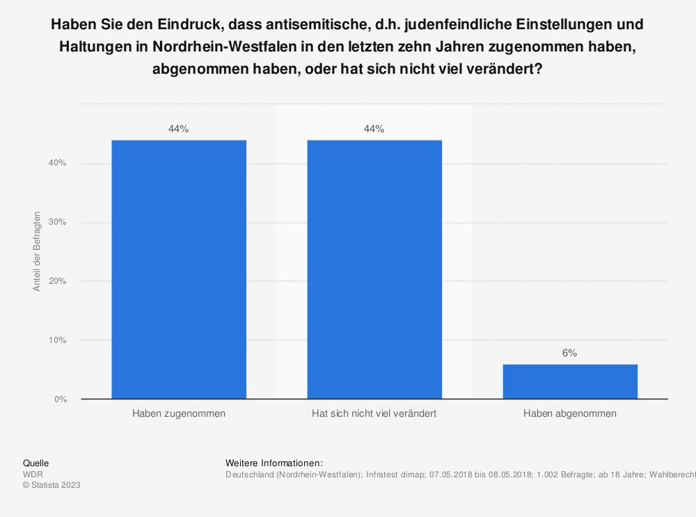 Statistik: Haben Sie den Eindruck, dass antisemitische, d.h. judenfeindliche Einstellungen und Haltungen in Nordrhein-Westfalen in den letzten zehn Jahren zugenommen haben, abgenommen haben, oder hat sich nicht viel verändert? | Statista