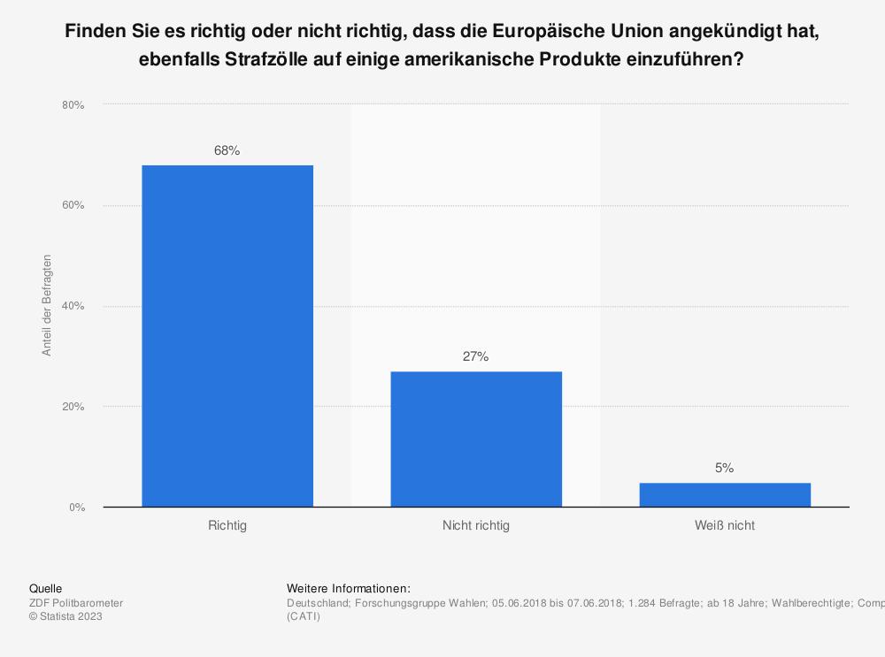 Statistik: Finden Sie es richtig oder nicht richtig, dass die Europäische Union angekündigt hat, ebenfalls Strafzölle auf einige amerikanische Produkte einzuführen? | Statista