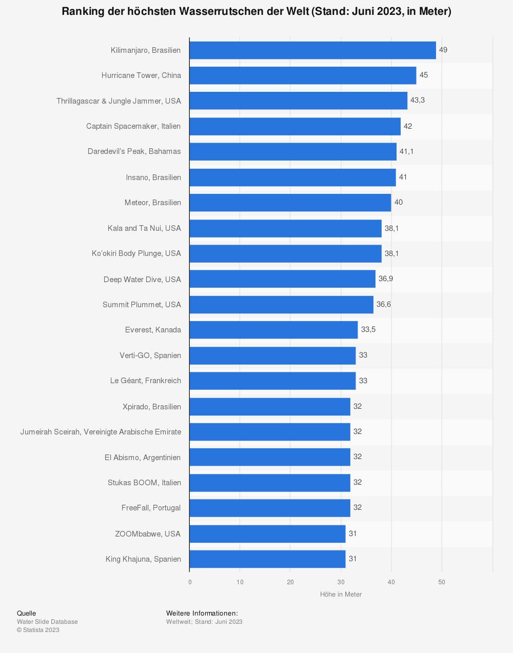 Statistik: Ranking der höchsten Wasserrutschen der Welt (Stand: Mai 2019; in Meter) | Statista