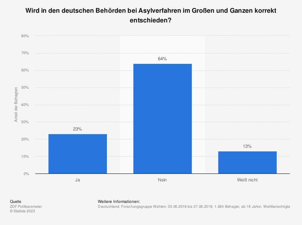 Statistik: Wird in den deutschen Behörden bei Asylverfahren im Großen und Ganzen korrekt entschieden?  | Statista