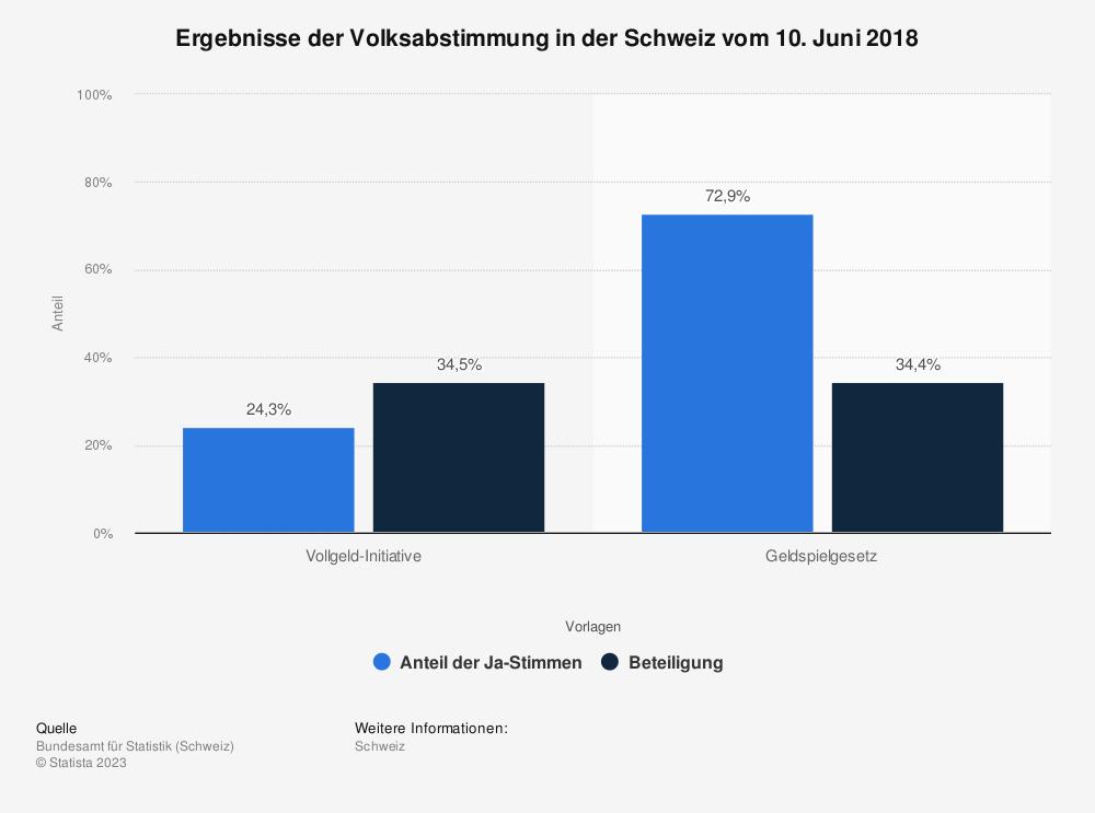 Statistik: Ergebnisse der Volksabstimmung in der Schweiz vom 10. Juni 2018 | Statista