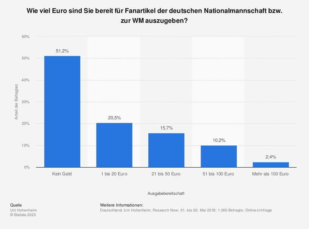 Statistik: Wie viel Euro sind Sie bereit für Fanartikel der deutschen Nationalmannschaft bzw. zur WM auszugeben? | Statista