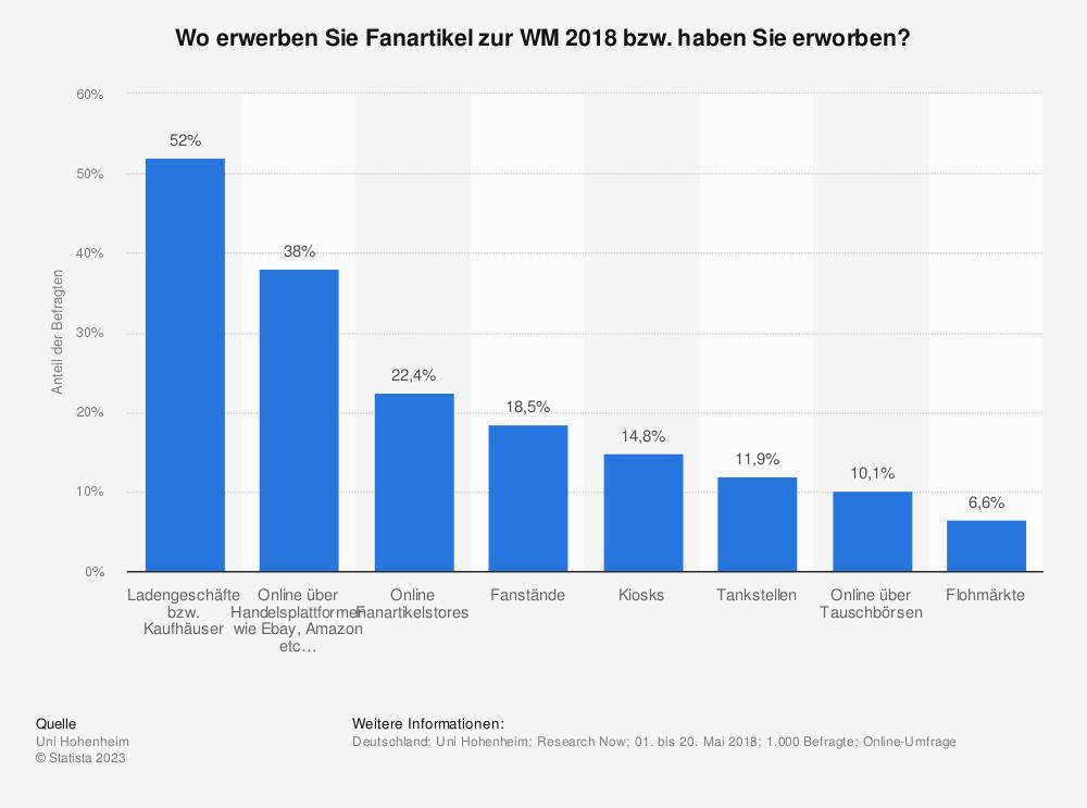 Statistik: Wo erwerben Sie Fanartikel zur WM 2018 bzw. haben Sie erworben? | Statista