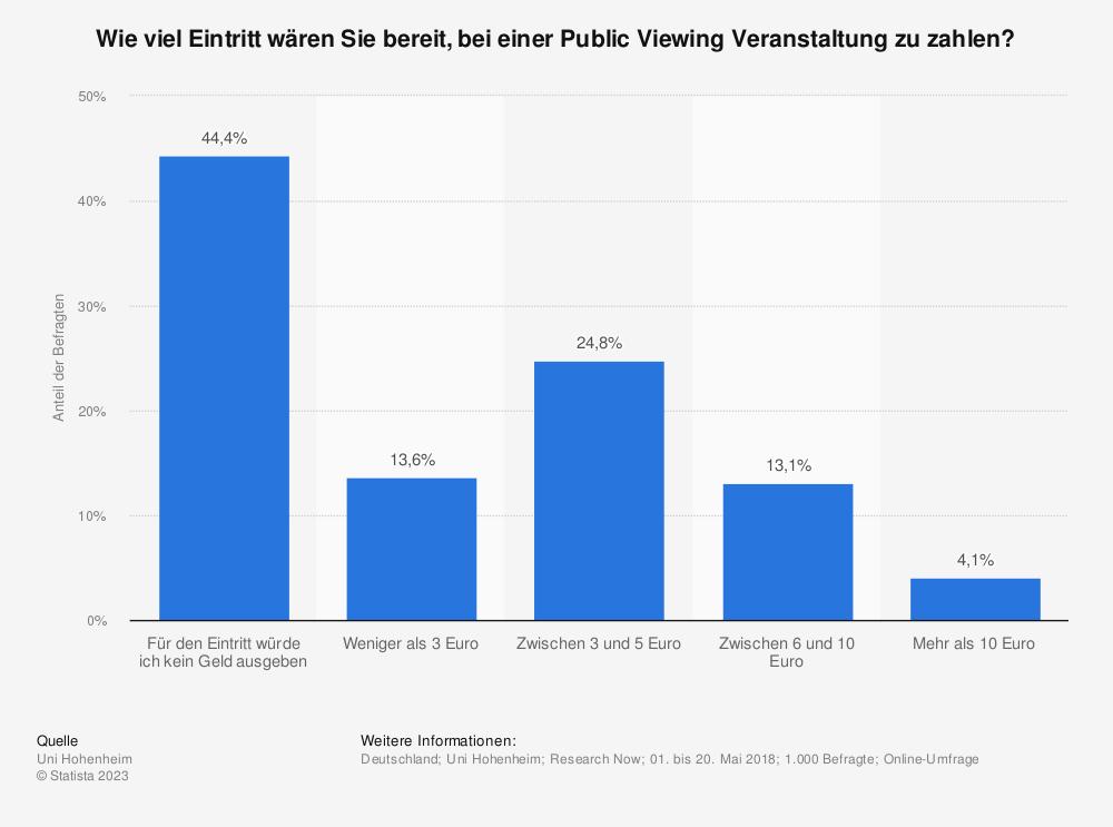 Statistik: Wie viel Eintritt wären Sie bereit, bei einer Public Viewing Veranstaltung zu zahlen? | Statista