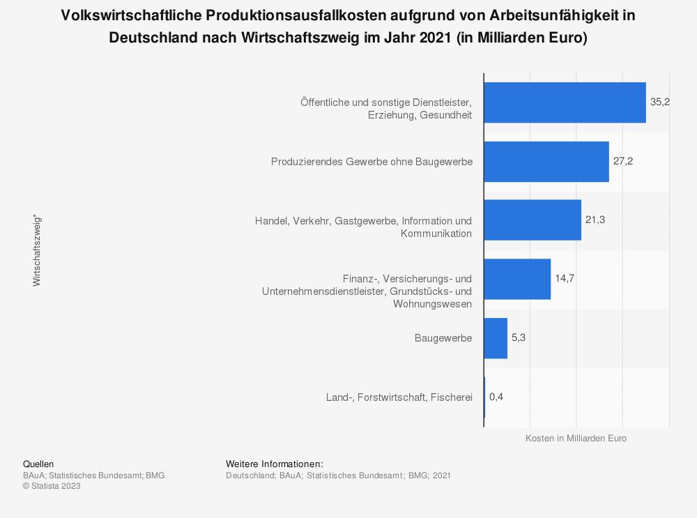 Statistik: Volkswirtschaftliche Produktionsausfallkosten aufgrund von Arbeitsunfähigkeit in Deutschland nach Wirtschaftszweig im Jahr 2018 (in Milliarden Euro) | Statista