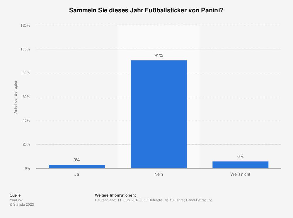 Statistik: Sammeln Sie dieses Jahr Fußballsticker von Panini? | Statista