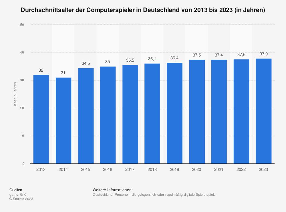 Statistik: Durchschnittsalter der Computerspieler in Deutschland von 2013 bis 2019 (in Jahren) | Statista
