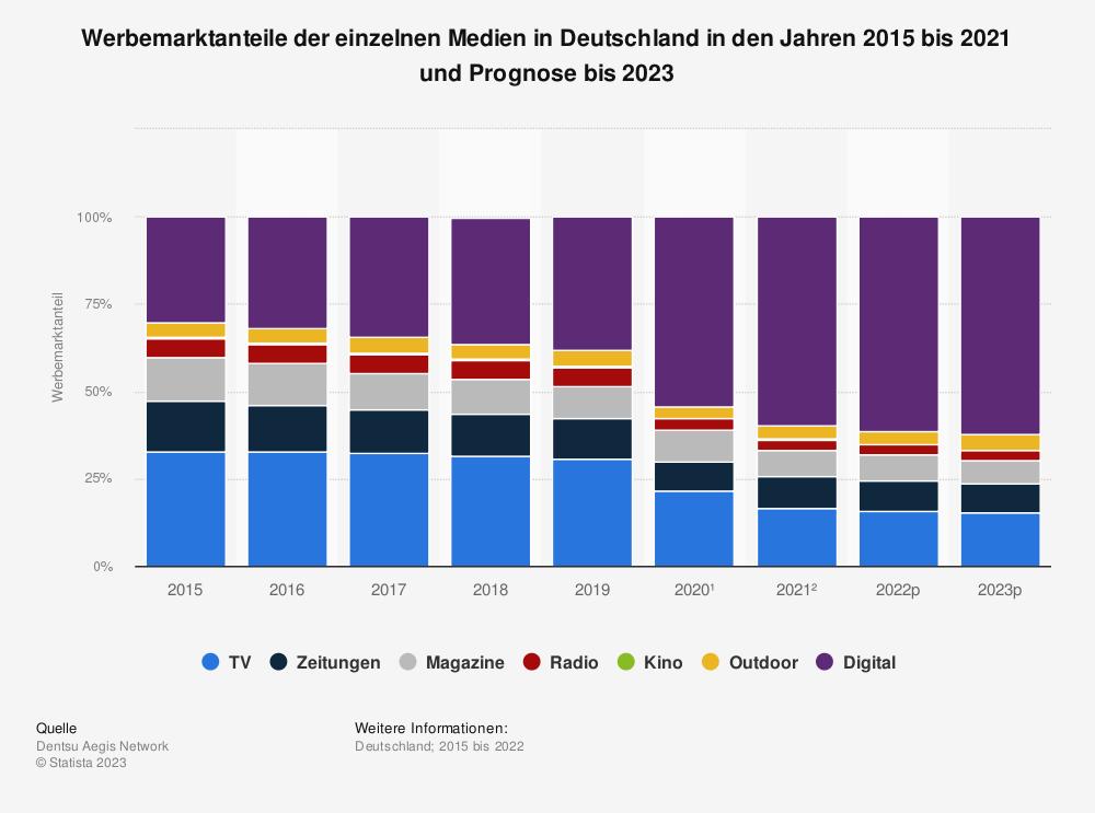 Statistik: Werbemarktanteile der einzelnen Medien in Deutschland in den Jahren 2015 bis 2019 und Prognose bis 2021 (gegenüber dem Vorjahr) | Statista