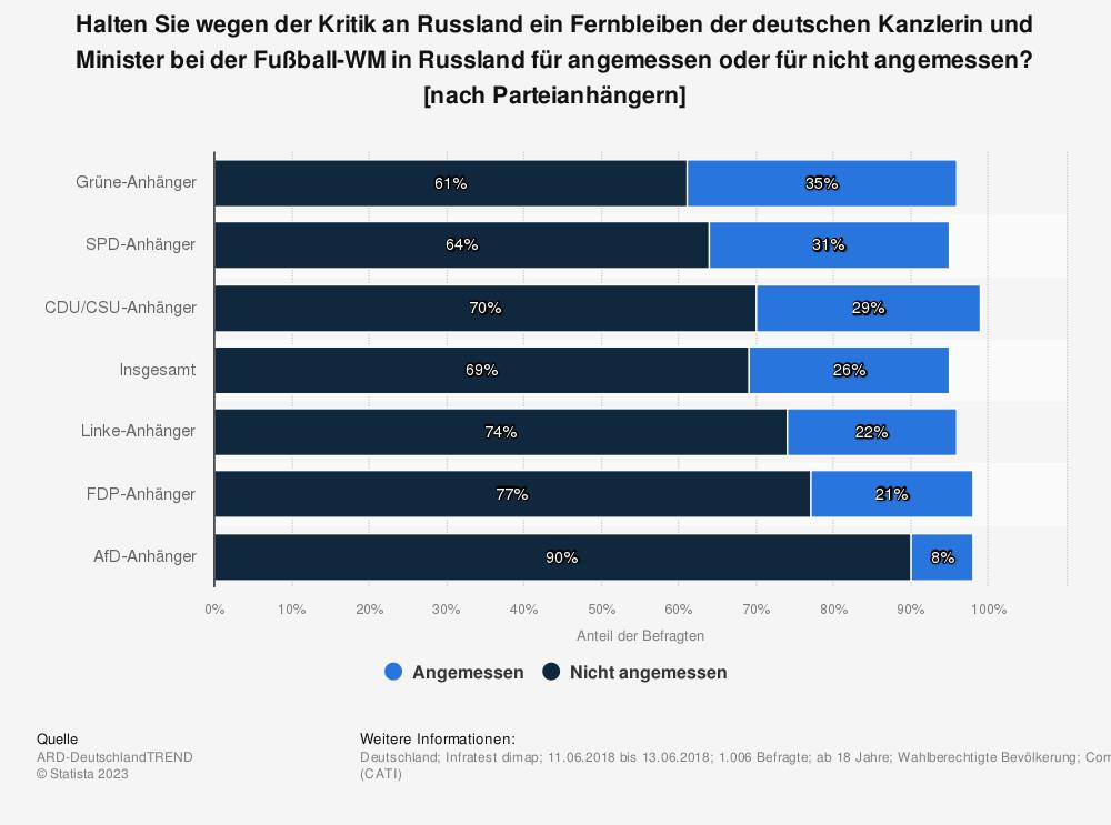 Statistik: Halten Sie wegen der Kritik an Russland ein Fernbleiben der deutschen Kanzlerin und Minister bei der Fußball-WM in Russland für angemessen oder für nicht angemessen? [nach Parteianhängern] | Statista